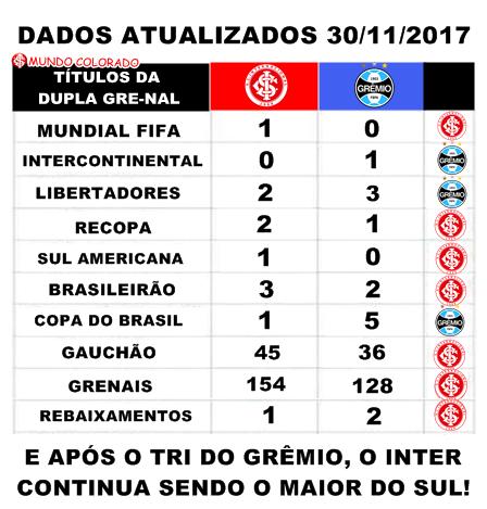 Gremio Inter x Titutlos.png