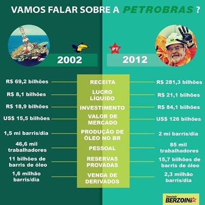 Petrobras Lucros