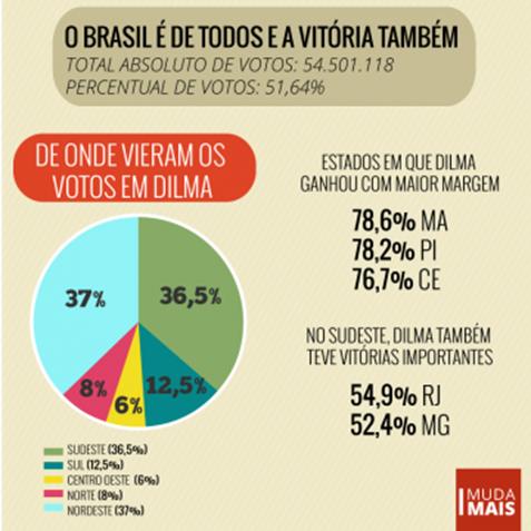 Votos por região_thumb[2]