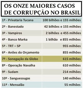 Corrupção os maiores casos